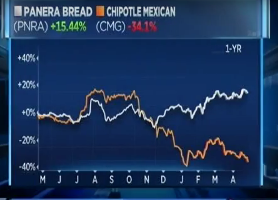 Image Source: CNBC Interview with Ron Schaich
