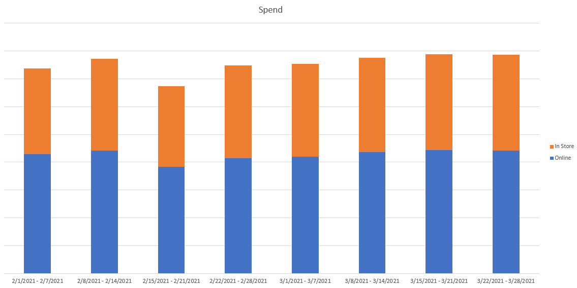 Graph displaying online versus in-store spend over time