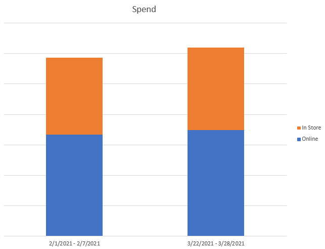 Graph showing online versus in-store spending in February compared to March