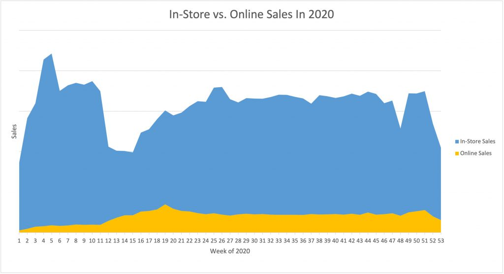 Graph displaying in-store versus online spend in restaurants during 2020
