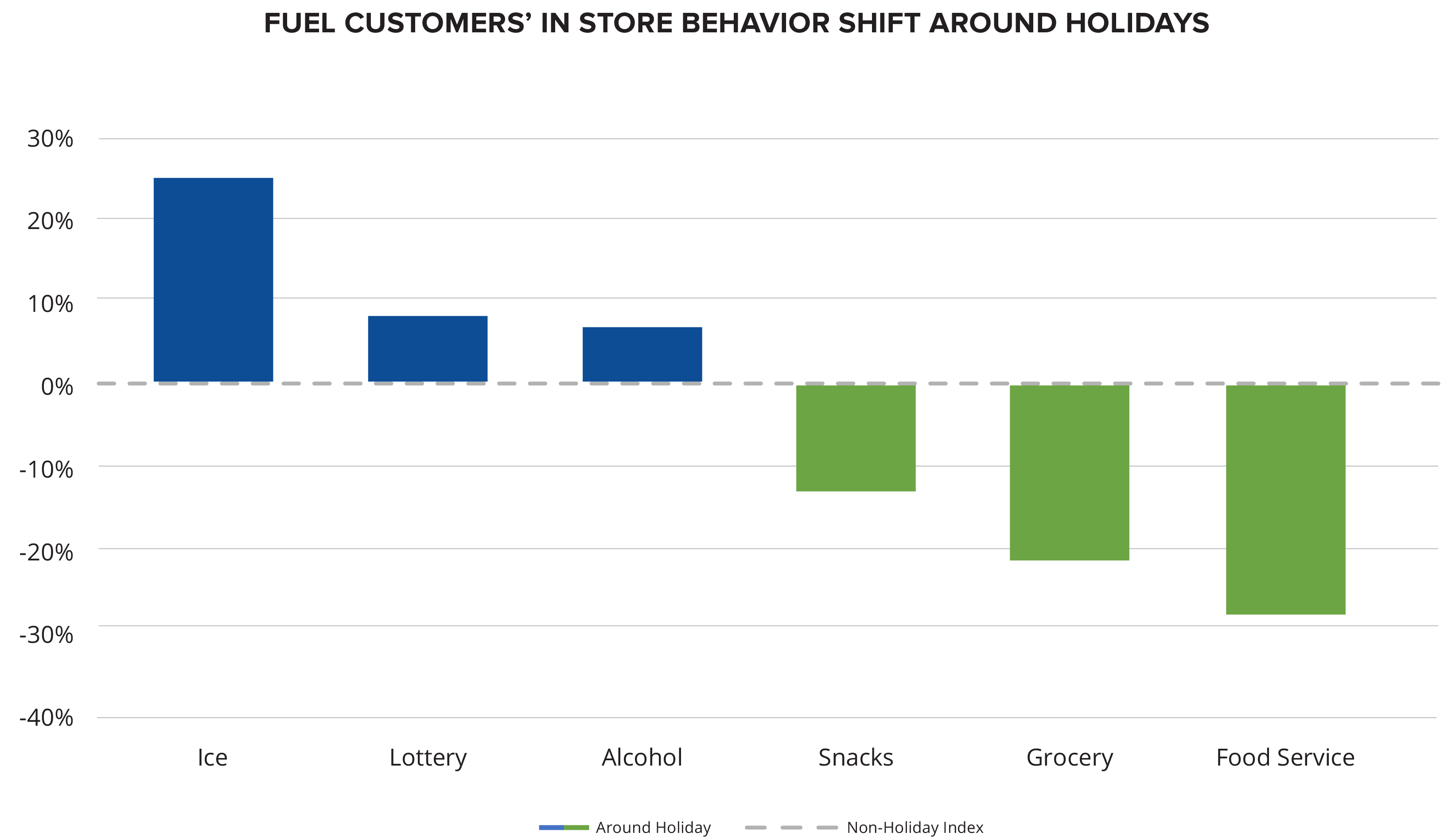 A bar graph showing that sales of ice, lottery tickets, and alcohol increase among fuel consumers during holiday periods, while sales of snacks, prepared foods, and grocery items fall.